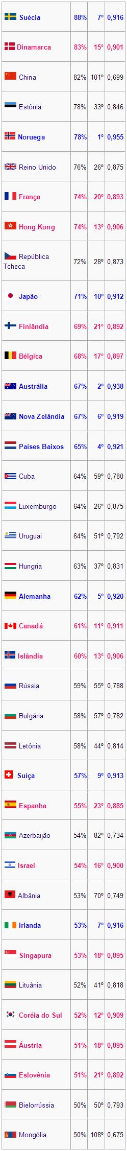 38 países menos religiosos