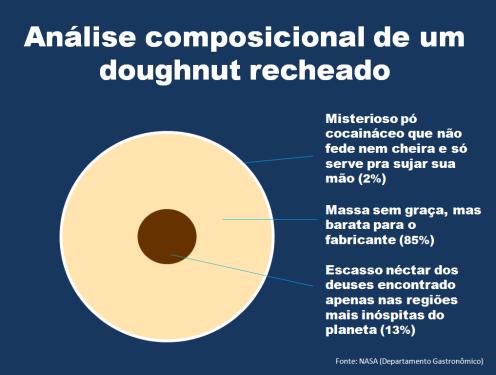 Charge - Doughnut