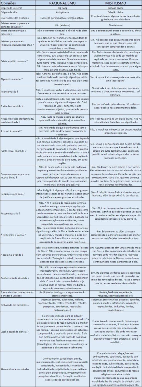 Racionalismo vs Misticismo
